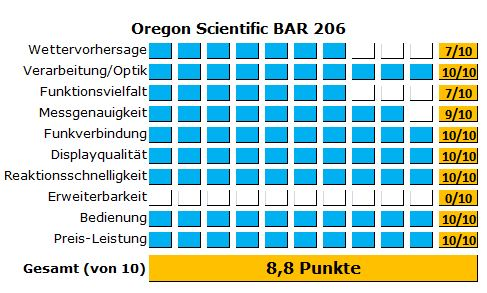 Ergebnisse des Tests der Oregon Wetterstation BAR206