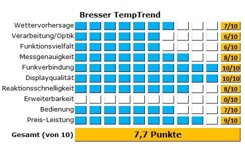 Gute Wetterstation von Bresser - Die Temp Trend wurde getestet