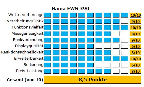 hama ews 390 wetterstation im ausf hrlichen test. Black Bedroom Furniture Sets. Home Design Ideas