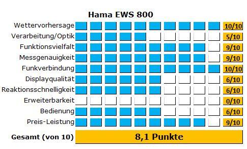 Die Wetterstation von Hama konnte im Test überzeugen, durch viele Alarmfunktionen
