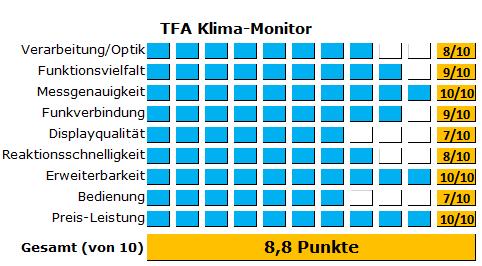 Testergebnis des TFA Funkthermometers Klimamonitor