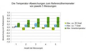So genau misst die Temperaturstation von Technoline
