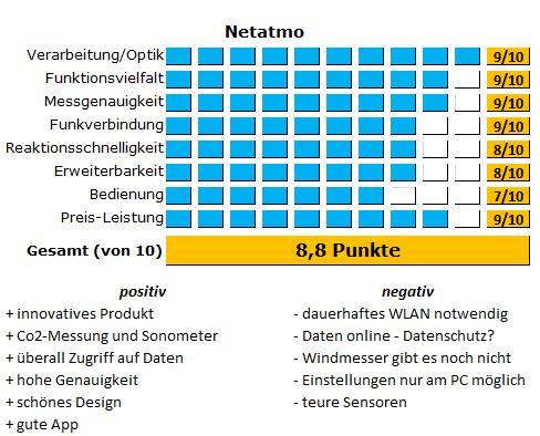 Ergebnisse des Tests der Netatmo im detaillierten Überblick