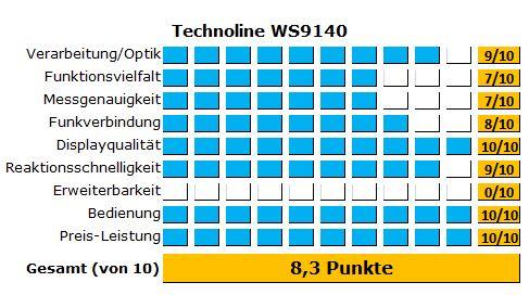 Alle detaillierten Ergebnisse des Tests des Funkthermometers von Technoline im Überblick
