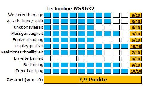 Ergebnisse des Tests der Funkwetterstation von Technoline mit Wettermännchen