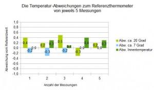 Temperaturtest der Wetterstation von Hama