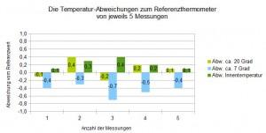 Wetterstationen Test - Sehr genaue Messwerte der Lumax