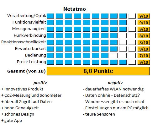 Wetterstation Netatmo im Test