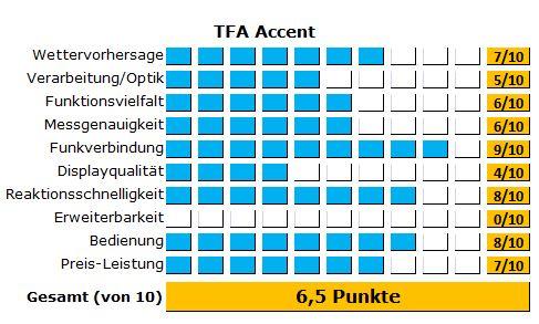Die große TFA Wetterstation im ausführlichen Test - Alle Ergebnisse im Detail