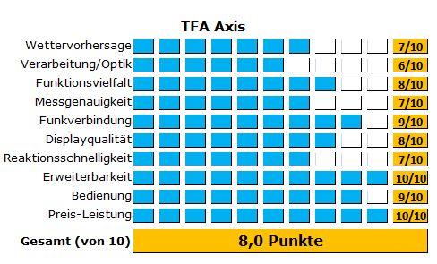 Günstige und kleine Wetterstation Axis von TFA Dostmann - Alle Ergebnisse des Tests