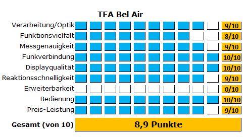 Testergebnisse zur TFA Bel Air Funkwetterstation - Alle Ergebnisse des Tests