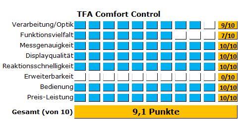Sehr genauses Hygrometer im Test - Das TFA Comfort Control - Die Ergebnisse