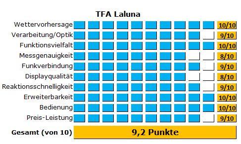 Alle Ergebnisse des Tests der Laluna von TFA Dostmann
