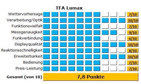 Die detaillierten Ergebnisse des Tests der TFA Lumax - eine edle Funkwetterstation mit LED-Display