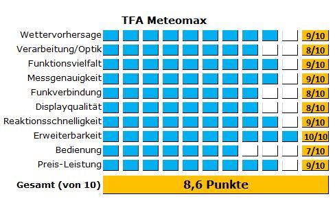 Die TFA Wetterstation Meteomax mit Wettermännchen - alle Ergebnisse