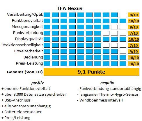 Testergebnisse der TFA Nexus in detaillierter Aufstellung