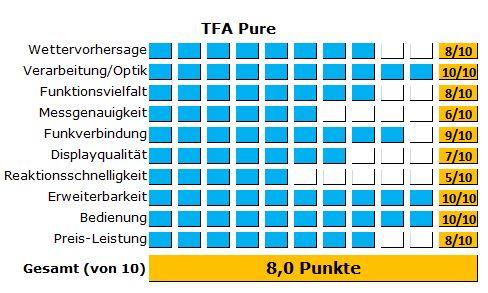 Die dünne Wetterstation von TFA - Die Testergebnisse der TFA Pure im Überblick