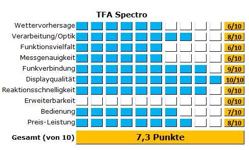 Ergebnisse des Tests der kleinen Wetterstation von TFA Dostmann