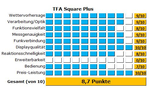 Alle Ergebnisse des Tests der TFA Wetterstation