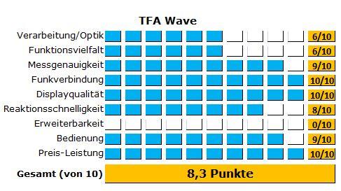 Alle detaillierten Testergebnisse des Funkthermometers von TFA Dostmann im Überblick