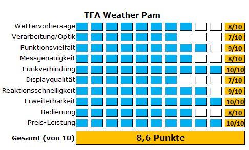 Wetterstation TFA Weather Pam - Alle Ergebnisse des Tests im Überblick